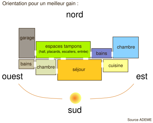 Les Principes De Base Dune Conception Bioclimatique