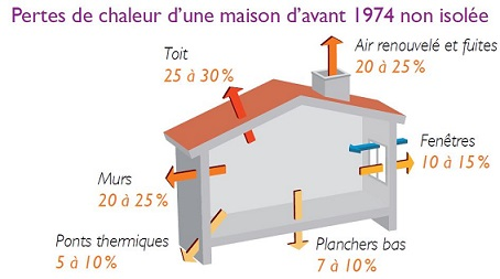 coefficient d'isolation maison